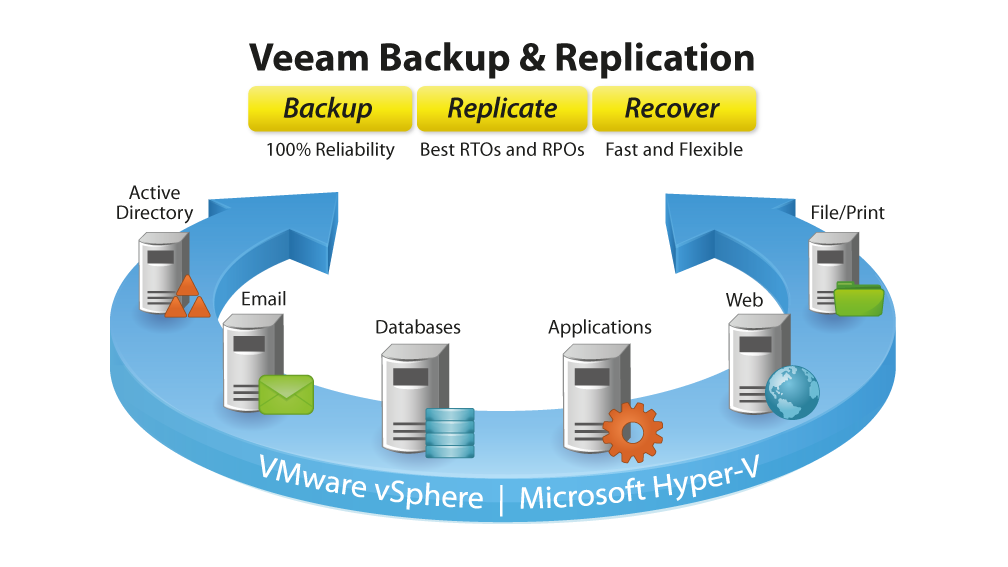 veeam-backup-replication-150